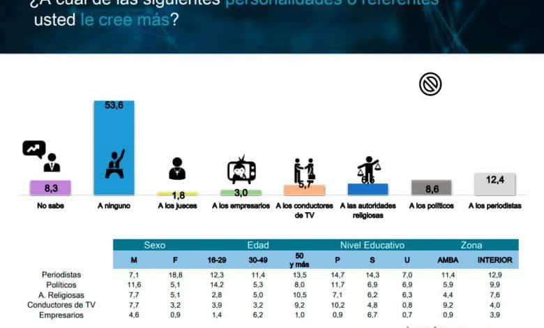 Encuestas: El gobierno nacional frente a uno de sus peores momentos 2