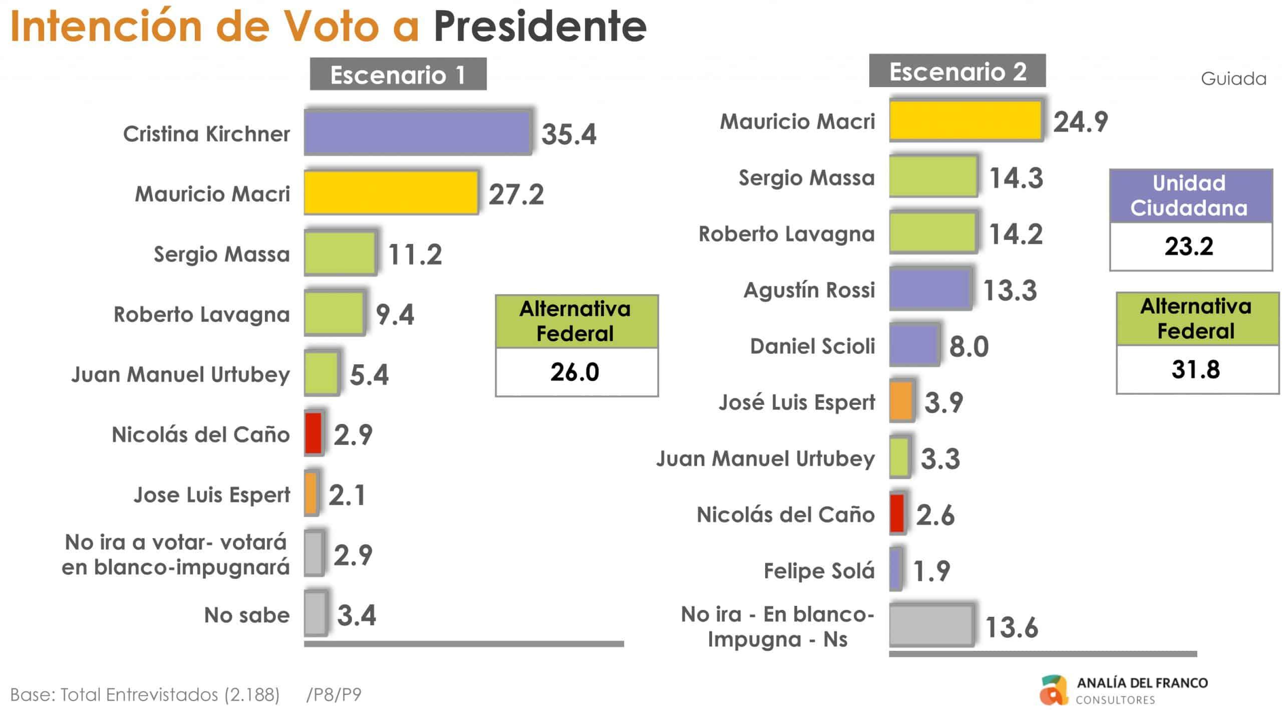 Dos encuestas encargadas por el gobierno se preguntan: ¿Y si en octubre Macri sale tercero? 7
