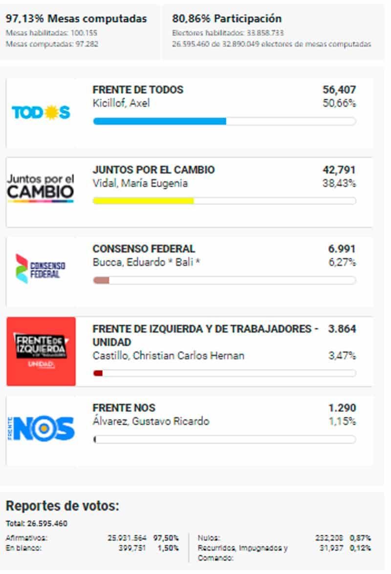 Ituzaingó: Datos oficiales del resultado electoral 7