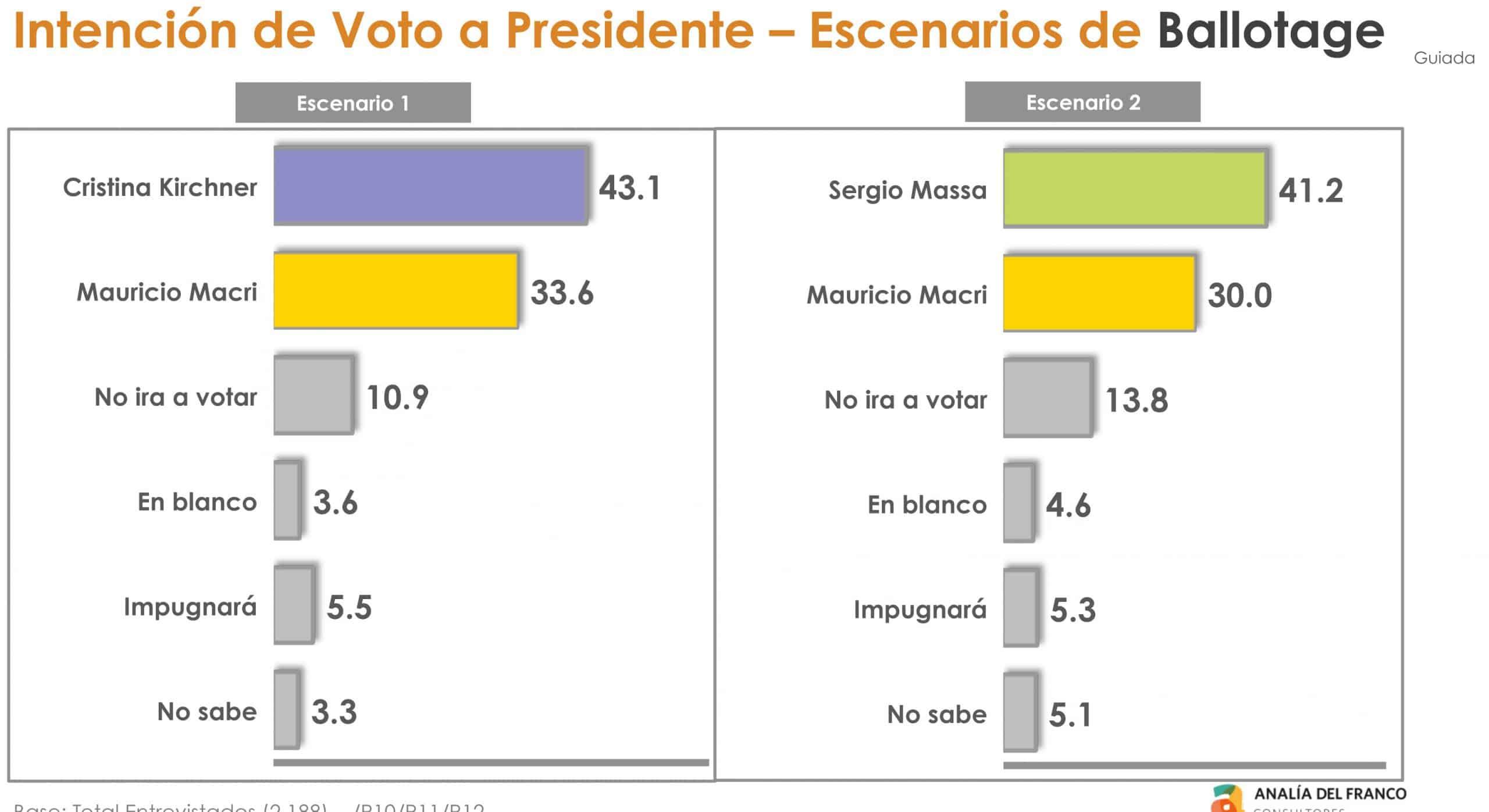 Dos encuestas encargadas por el gobierno se preguntan: ¿Y si en octubre Macri sale tercero? 8