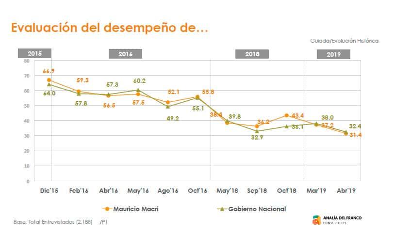 Dos encuestas encargadas por el gobierno se preguntan: ¿Y si en octubre Macri sale tercero? 9