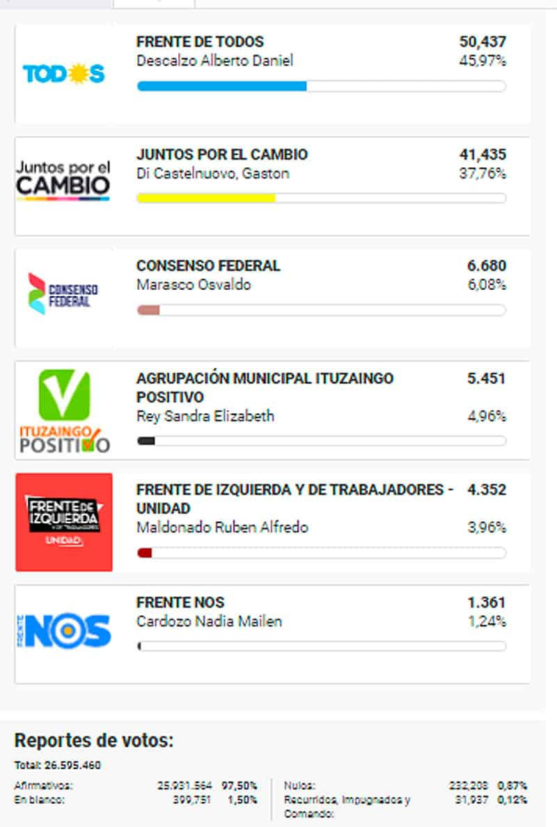Ituzaingó: Datos oficiales del resultado electoral 5