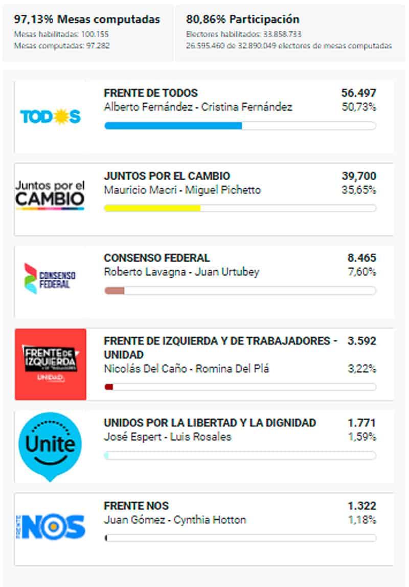 Ituzaingó: Datos oficiales del resultado electoral 6