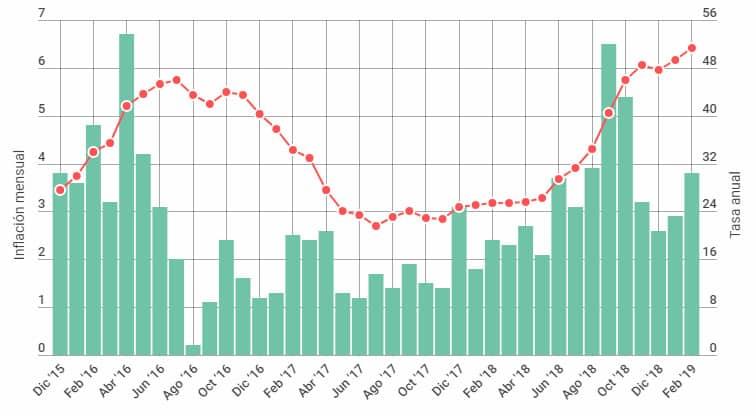 Indec: La inflación de febrero fue del 3,8 % y anualizada es la más alta desde 1991 5