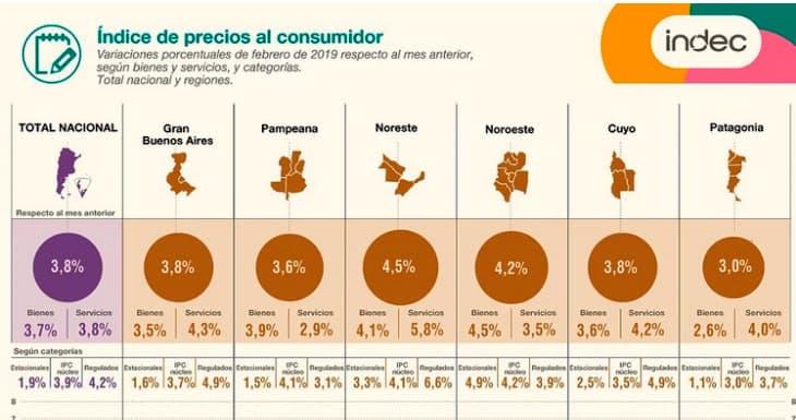 Indec: La inflación de febrero fue del 3,8 % y anualizada es la más alta desde 1991 7
