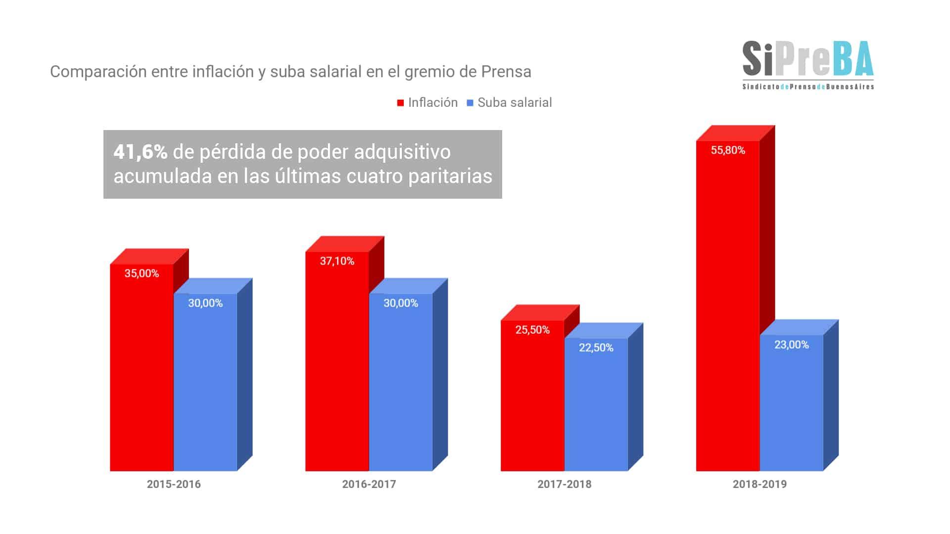 Destrucción y concentración de los medios: más de 4500 periodistas en todo el País han perdido su trabajo 5