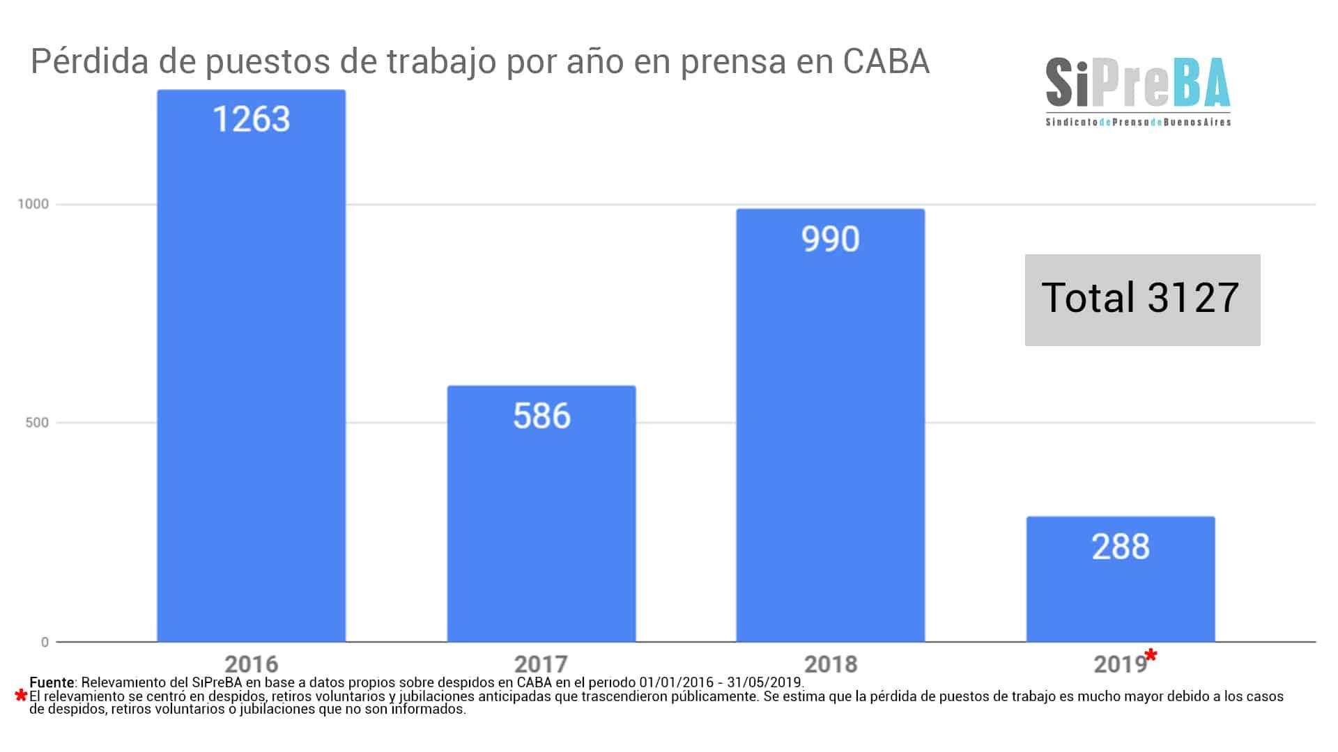 Destrucción y concentración de los medios: más de 4500 periodistas en todo el País han perdido su trabajo 4
