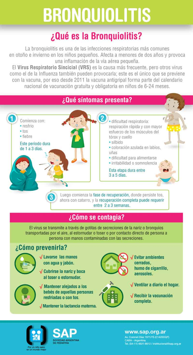 Se producen más de 600 casos de Bronquiolitis por día en menores de 2 años 4