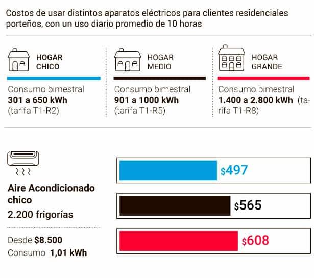 Este verano, usar el aire acondicionado costará $ 500 pesos por mes, por aparato 4