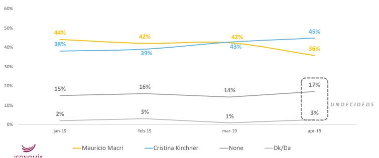 Dos encuestas encargadas por el gobierno se preguntan: ¿Y si en octubre Macri sale tercero? 6