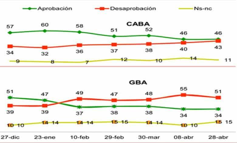 En el AMBA, la aprobación de Macri sigue cayendo y ya está en el el 37% 1