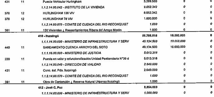 La Provincia no incorporó al presupuesto del 2019 el Hospital de Ituzaingó 3