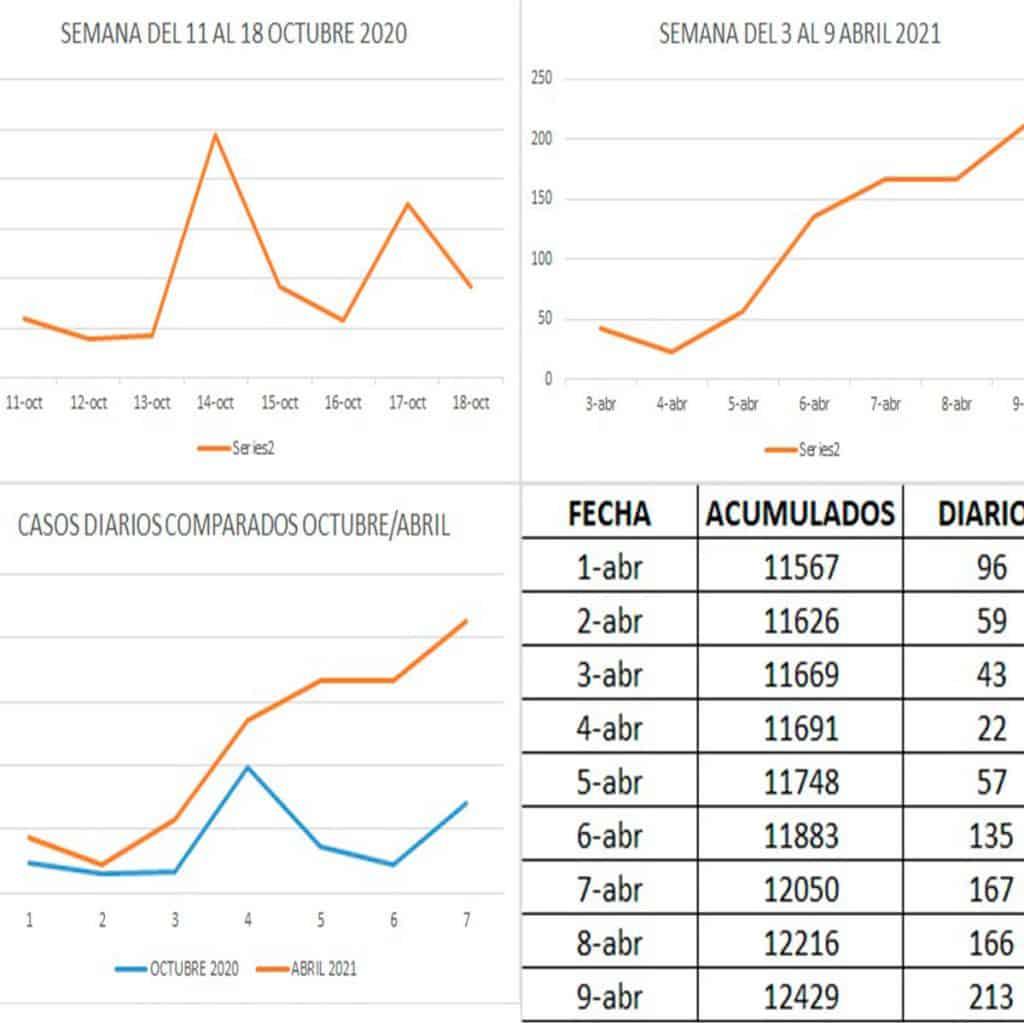 Coronavirus: alarma en Ituzaingó que bate todos los récord diarios 2