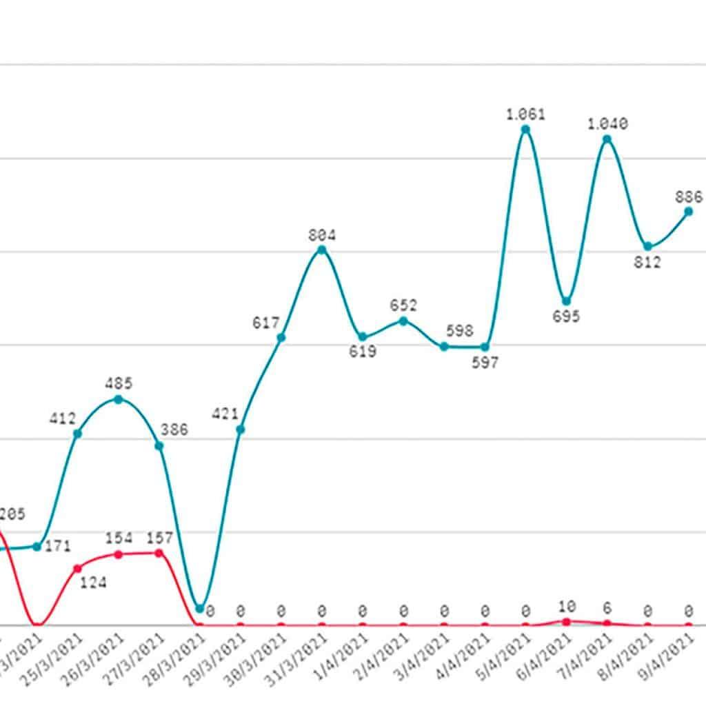 Coronavirus: alarma en Ituzaingó que bate todos los récord diarios 3