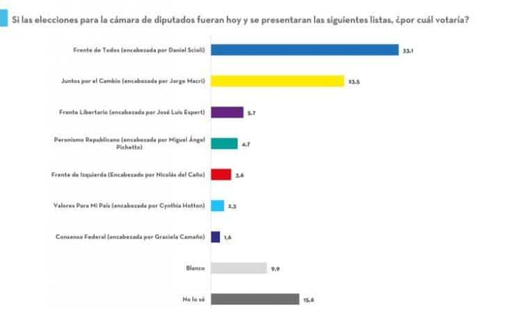 A 90 días de las elecciones, cuanto mide cada frente electoral hoy en la Provincia 3